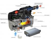 Устройство и принцип работы Eberspacher Hydronic B5S