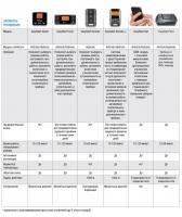 Сравнение и совместимость пультов управления Eberspacher по моделям